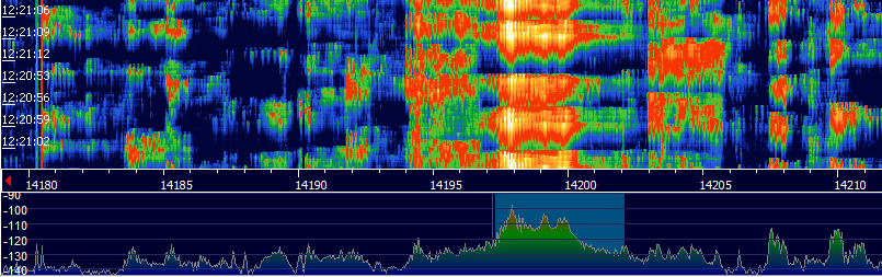 Band spectrum of spread signal